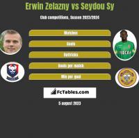 Erwin Zelazny vs Seydou Sy h2h player stats