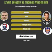 Erwin Zelazny vs Thomas Vincensini h2h player stats