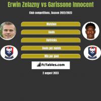 Erwin Zelazny vs Garissone Innocent h2h player stats