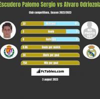 Escudero Palomo Sergio vs Alvaro Odriozola h2h player stats