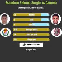 Escudero Palomo Sergio vs Camora h2h player stats
