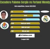Escudero Palomo Sergio vs Ferland Mendy h2h player stats