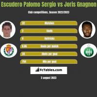 Escudero Palomo Sergio vs Joris Gnagnon h2h player stats