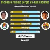 Escudero Palomo Sergio vs Jules Kounde h2h player stats