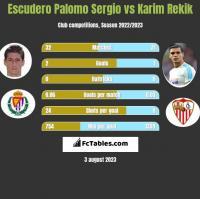 Escudero Palomo Sergio vs Karim Rekik h2h player stats