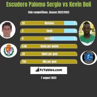 Escudero Palomo Sergio vs Kevin Boli h2h player stats