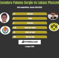 Escudero Palomo Sergio vs Łukasz Piszczek h2h player stats
