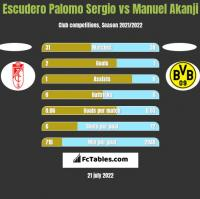 Escudero Palomo Sergio vs Manuel Akanji h2h player stats