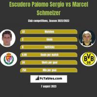 Escudero Palomo Sergio vs Marcel Schmelzer h2h player stats