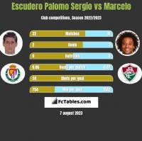 Escudero Palomo Sergio vs Marcelo h2h player stats