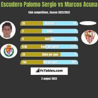 Escudero Palomo Sergio vs Marcos Acuna h2h player stats