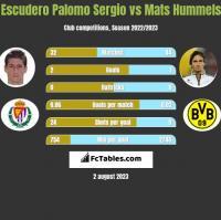 Escudero Palomo Sergio vs Mats Hummels h2h player stats