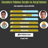 Escudero Palomo Sergio vs Sergi Gomez h2h player stats