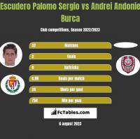 Escudero Palomo Sergio vs Andrei Andonie Burca h2h player stats