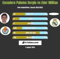 Escudero Palomo Sergio vs Eder Militao h2h player stats