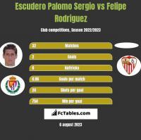 Escudero Palomo Sergio vs Felipe Rodriguez h2h player stats