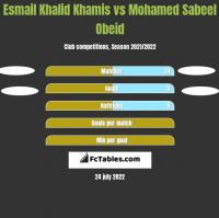 Esmail Khalid Khamis vs Mohamed Sabeel Obeid h2h player stats