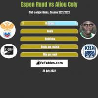 Espen Ruud vs Aliou Coly h2h player stats