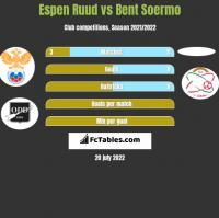 Espen Ruud vs Bent Soermo h2h player stats