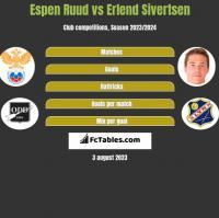 Espen Ruud vs Erlend Sivertsen h2h player stats