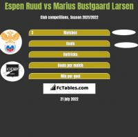 Espen Ruud vs Marius Bustgaard Larsen h2h player stats
