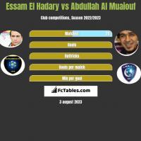 Essam El Hadary vs Abdullah Al Muaiouf h2h player stats