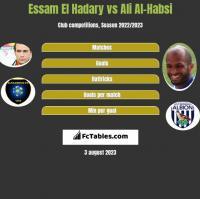 Essam El Hadary vs Ali Al-Habsi h2h player stats