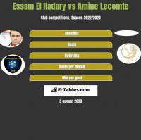 Essam El Hadary vs Amine Lecomte h2h player stats