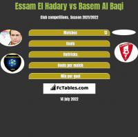 Essam El Hadary vs Basem Al Baqi h2h player stats