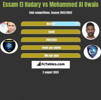 Essam El Hadary vs Mohammed Al Owais h2h player stats