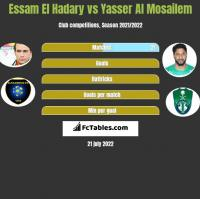 Essam El Hadary vs Yasser Al Mosailem h2h player stats