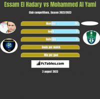 Essam El Hadary vs Mohammed Al Yami h2h player stats