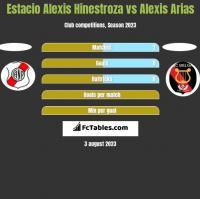 Estacio Alexis Hinestroza vs Alexis Arias h2h player stats