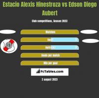 Estacio Alexis Hinestroza vs Edson Diego Aubert h2h player stats