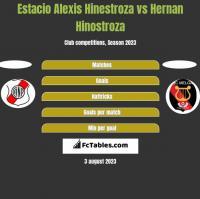 Estacio Alexis Hinestroza vs Hernan Hinostroza h2h player stats