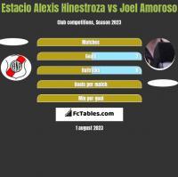 Estacio Alexis Hinestroza vs Joel Amoroso h2h player stats