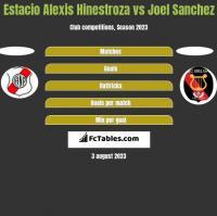 Estacio Alexis Hinestroza vs Joel Sanchez h2h player stats