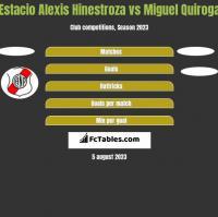 Estacio Alexis Hinestroza vs Miguel Quiroga h2h player stats