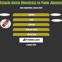 Estacio Alexis Hinestroza vs Paolo Jimenez h2h player stats