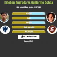 Esteban Andrada vs Guillermo Ochoa h2h player stats