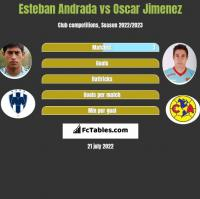 Esteban Andrada vs Oscar Jimenez h2h player stats