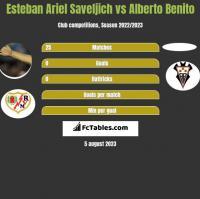 Esteban Ariel Saveljich vs Alberto Benito h2h player stats