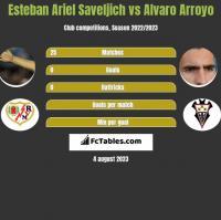 Esteban Ariel Saveljich vs Alvaro Arroyo h2h player stats