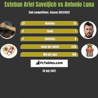 Esteban Ariel Saveljich vs Antonio Luna h2h player stats
