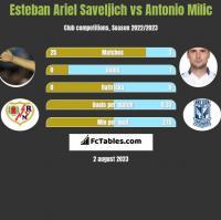 Esteban Ariel Saveljich vs Antonio Milic h2h player stats