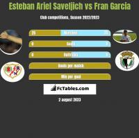 Esteban Ariel Saveljich vs Fran Garcia h2h player stats