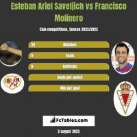 Esteban Ariel Saveljich vs Francisco Molinero h2h player stats