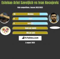 Esteban Ariel Saveljich vs Ivan Kecojevic h2h player stats