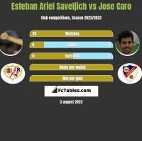 Esteban Ariel Saveljich vs Jose Caro h2h player stats