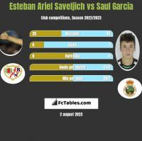 Esteban Ariel Saveljich vs Saul Garcia h2h player stats